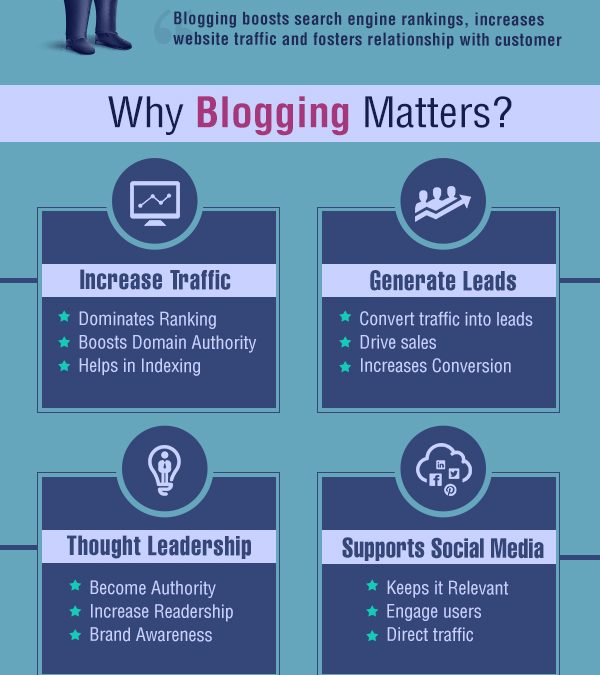 Five Top Reasons Why Your Online Business Should Have a Blog