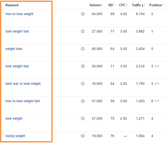 Guide to Better SEO Keyword Research